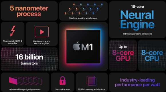 Apple's New Fear About M1 Processor